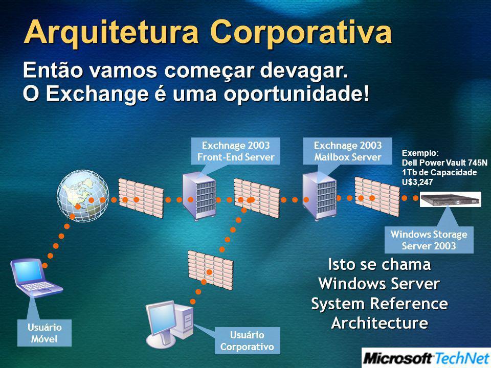 Então vamos começar devagar. O Exchange é uma oportunidade! Arquitetura Corporativa Exchnage 2003 Front-End Server Exchnage 2003 Mailbox Server Window