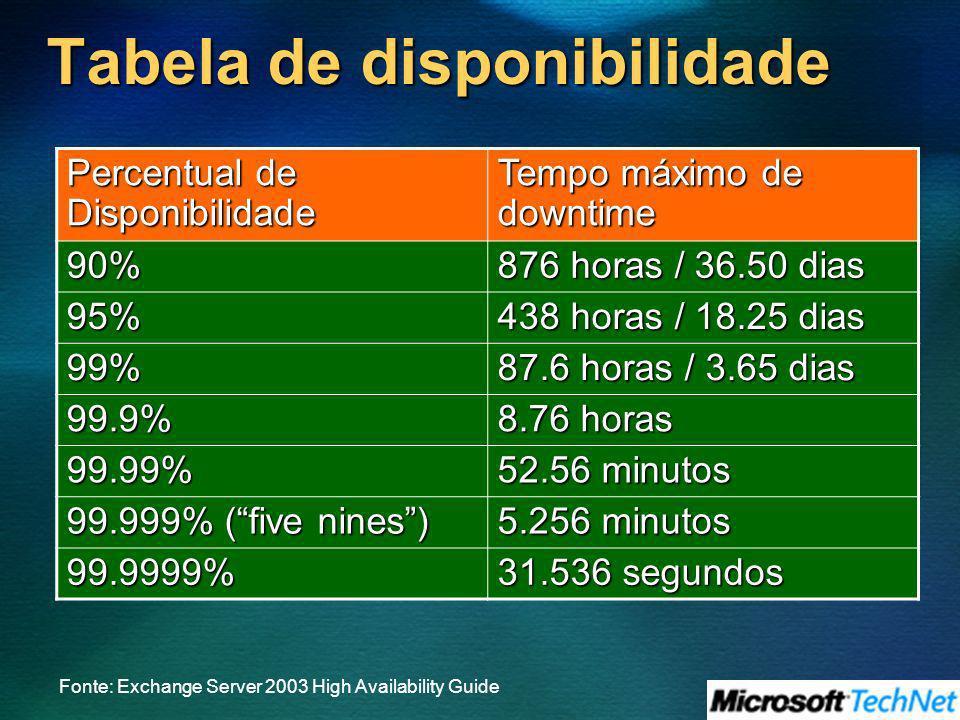 Tabela de disponibilidade Percentual de Disponibilidade Tempo máximo de downtime 90% 876 horas / 36.50 dias 95% 438 horas / 18.25 dias 99% 87.6 horas