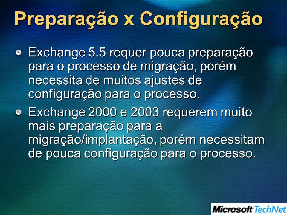 Preparação x Configuração Exchange 5.5 requer pouca preparação para o processo de migração, porém necessita de muitos ajustes de configuração para o p