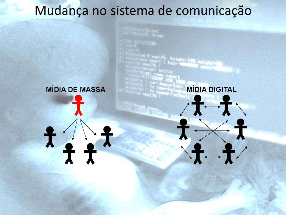 Mudança no sistema de comunicação MÍDIA DE MASSAMÍDIA DIGITAL