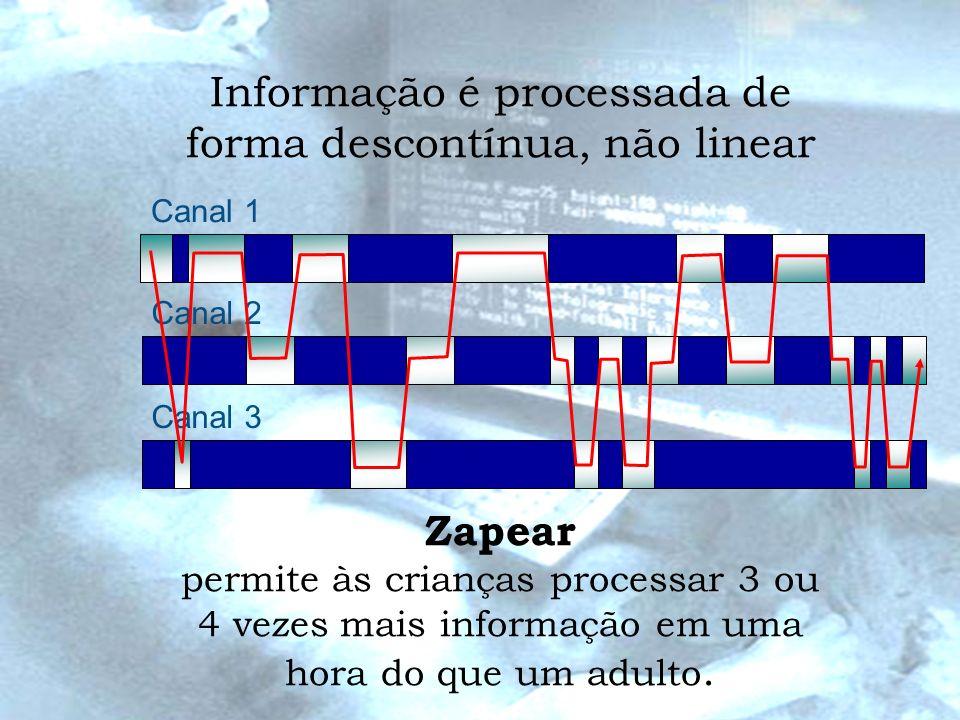 Informação é processada de forma descontínua, não linear Canal 1 Canal 2 Canal 3 Zapear permite às crianças processar 3 ou 4 vezes mais informação em