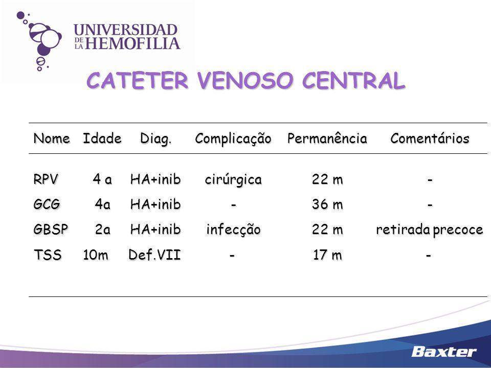CATETER VENOSO CENTRAL NomeRPVGCGGBSPTSSIdade 4 a 4a2a10mDiag.HA+inibHA+inibHA+inibDef.VIIComplicaçãocirúrgica-infecção -Permanência 22 m 36 m 22 m 17