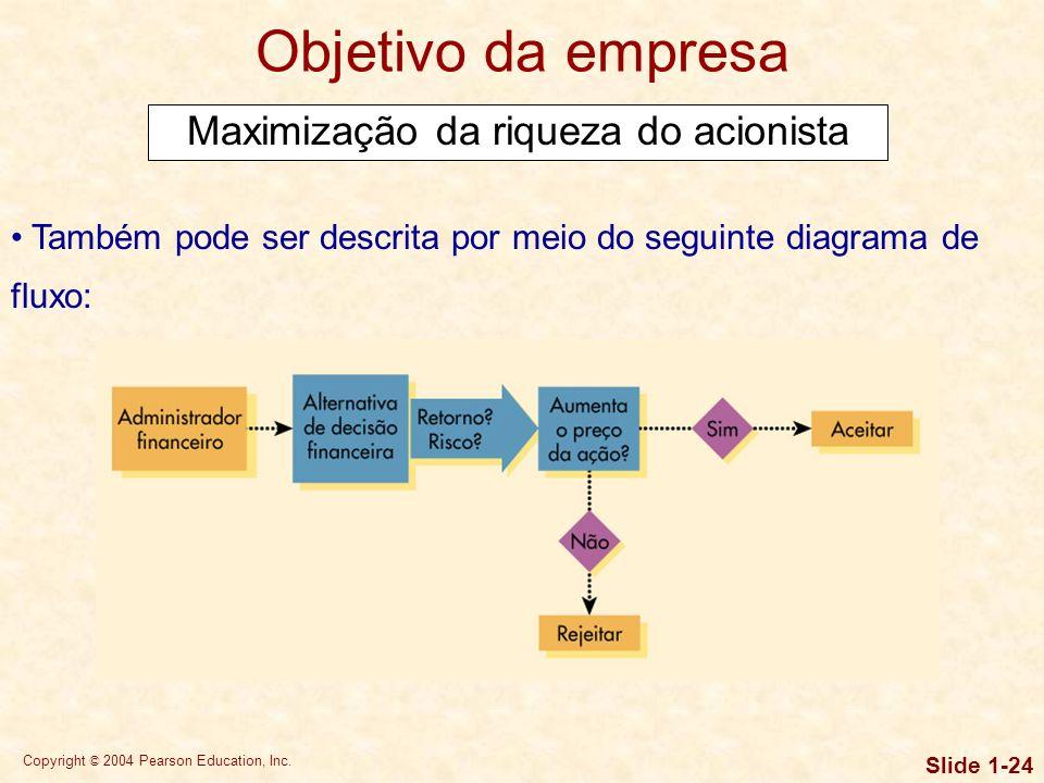 Copyright © 2004 Pearson Education, Inc. Slide 1-23 Objetivo da empresa Maximização da riqueza do acionista Por quê? Porque a maximização da riqueza d
