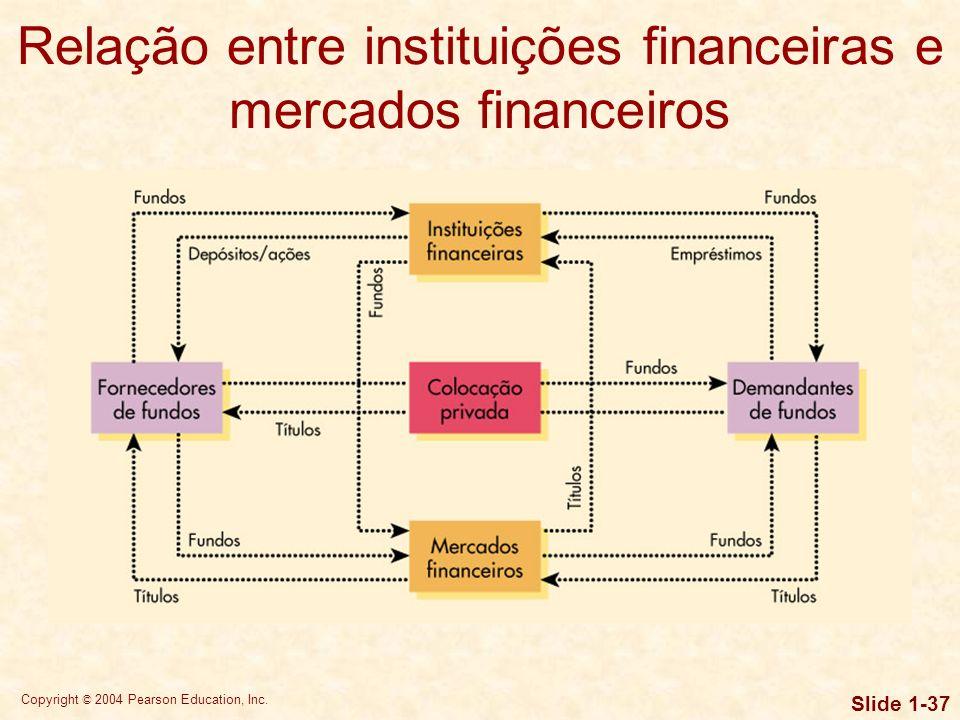 Copyright © 2004 Pearson Education, Inc. Slide 1-36 Mercados financeiros Independentemente de serem posteriormente negociados no mercado monetário ou