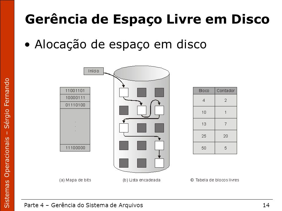 Sistemas Operacionais – Sérgio Fernando Parte 4 – Gerência do Sistema de Arquivos14 Gerência de Espaço Livre em Disco Alocação de espaço em disco