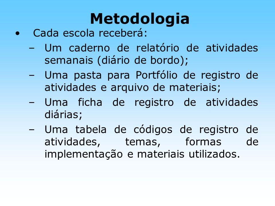 Metodologia Cada escola receberá: –Um caderno de relatório de atividades semanais (diário de bordo); –Uma pasta para Portfólio de registro de atividad