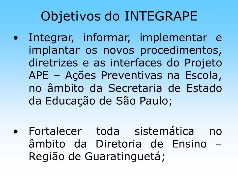 Objetivos do INTEGRAPE Suprir a missão da política educacional em saúde, visando a consolidação das normas vigentes apresentadas pelos projetos do Governo do Estado de São Paulo; Adaptar-se à normas e valores sociais e aceitos, investindo no que funciona, nas necessidades locais;