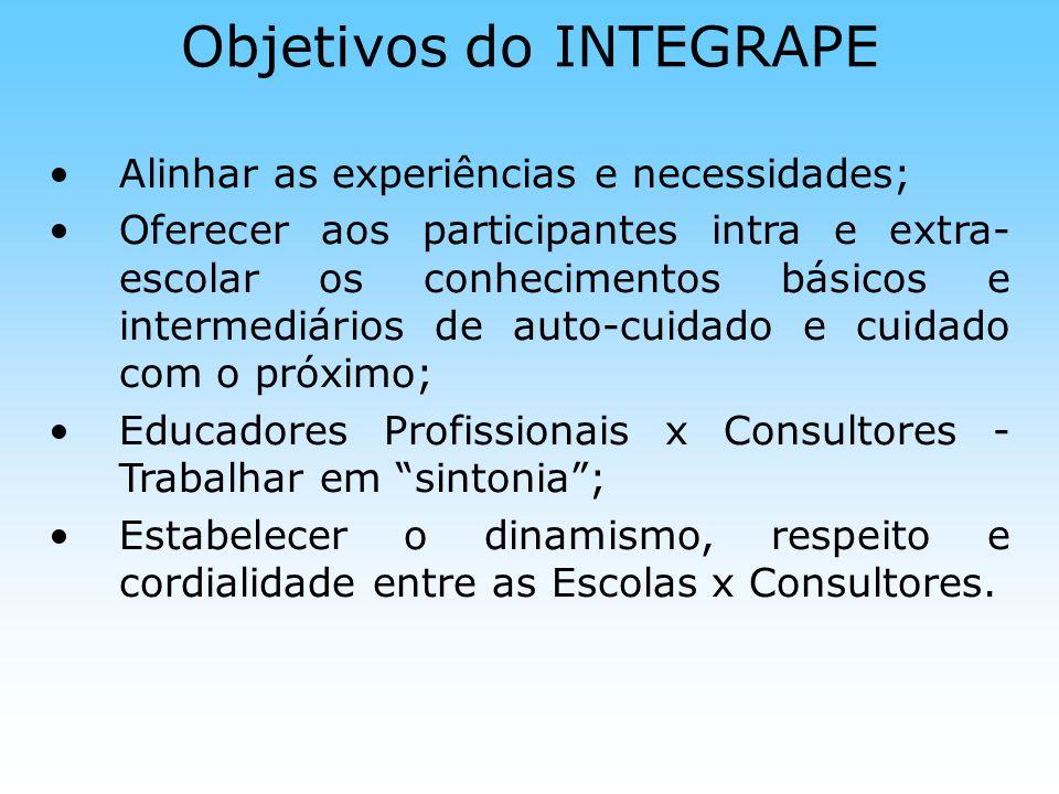 Objetivos do INTEGRAPE Alinhar as experiências e necessidades; Oferecer aos participantes intra e extra- escolar os conhecimentos básicos e intermediá