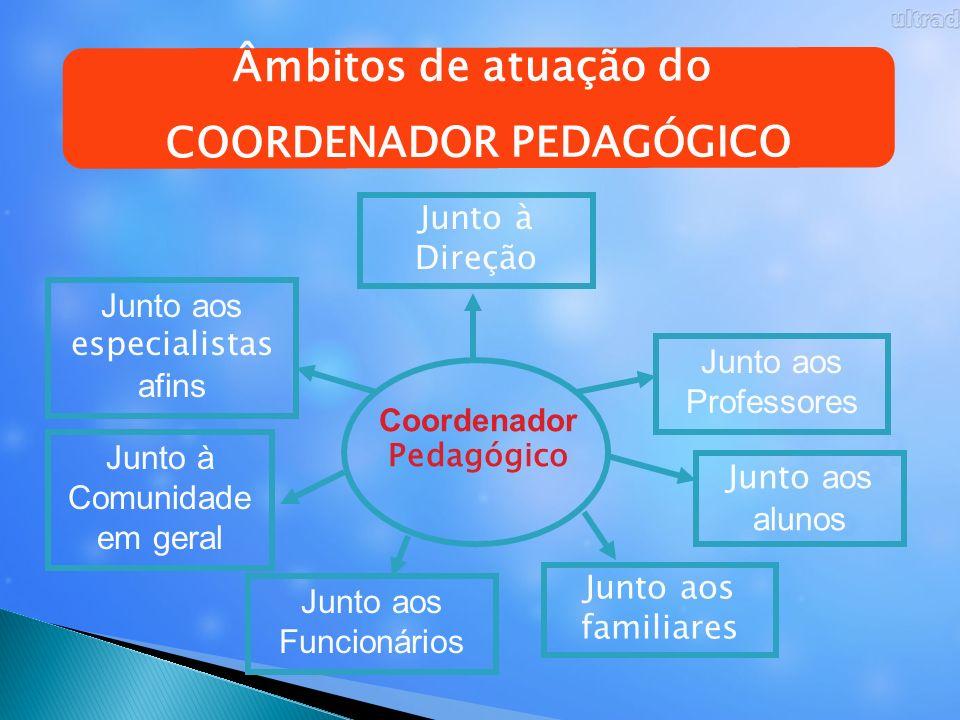 Âmbitos de atuação do COORDENADOR PEDAGÓGICO Coordenador Pedagógico Junto à Direção Junto aos especialistas afins Junto à Comunidade em geral Junto ao