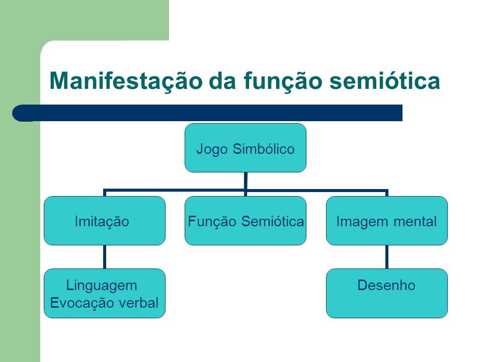 Manifestação da função semiótica Jogo Simbólico Imitação Linguagem Evocação verbal Função Semiótica Imagem mental Desenho