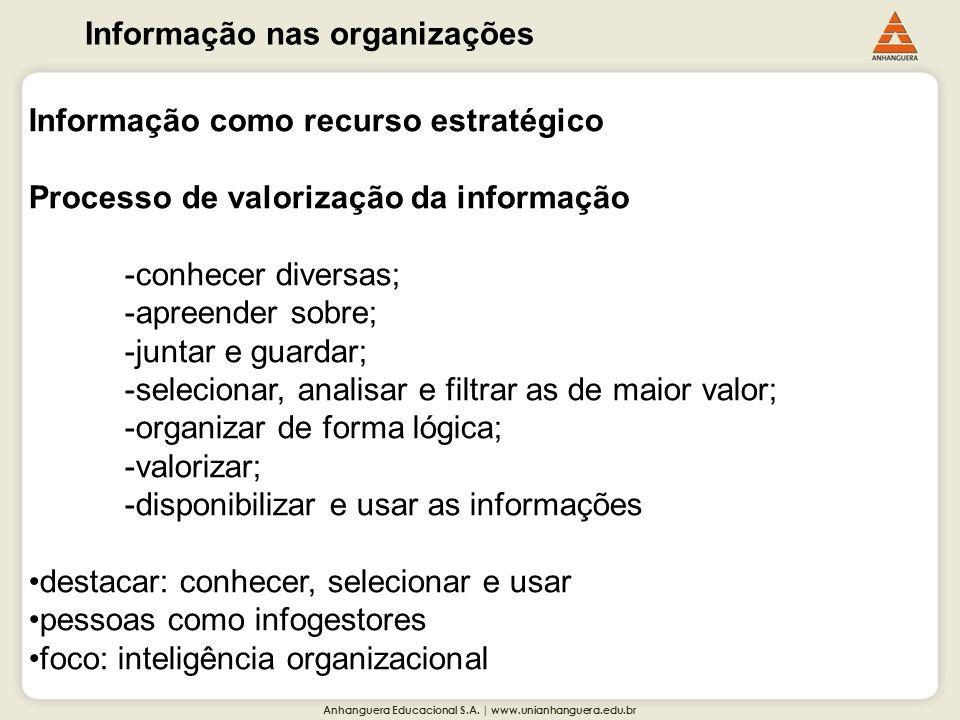 Anhanguera Educacional S.A. | www.unianhanguera.edu.br Informação nas organizações Informação como recurso estratégico Processo de valorização da info