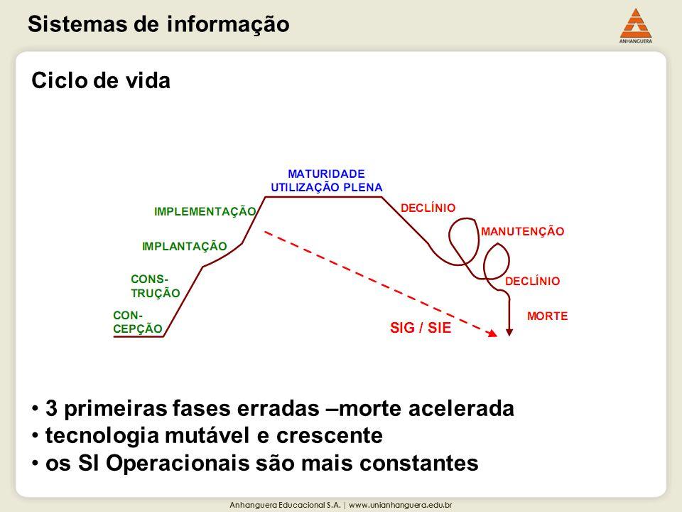 Anhanguera Educacional S.A. | www.unianhanguera.edu.br Sistemas de informação Ciclo de vida 3 primeiras fases erradas –morte acelerada tecnologia mutá