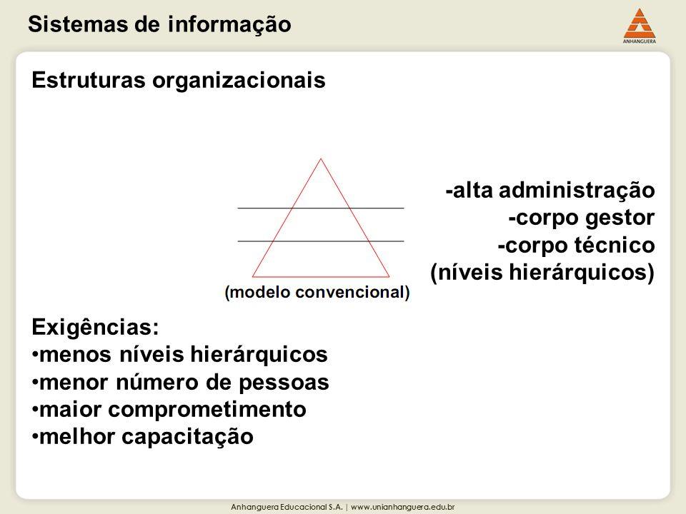 Anhanguera Educacional S.A. | www.unianhanguera.edu.br Sistemas de informação Estruturas organizacionais -alta administração -corpo gestor -corpo técn