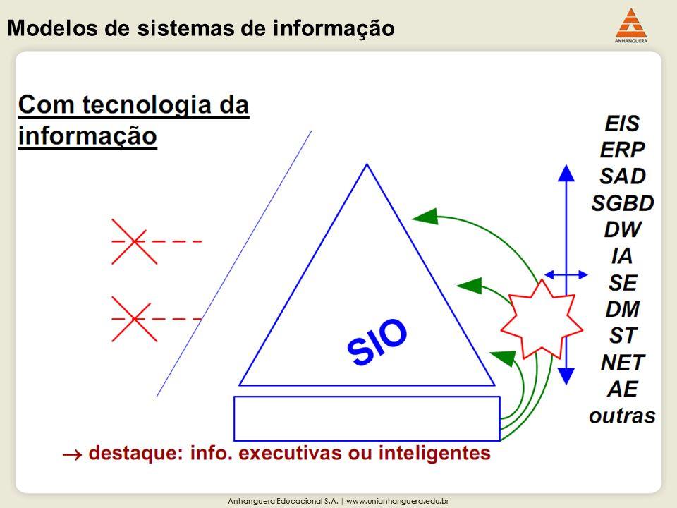 Anhanguera Educacional S.A. | www.unianhanguera.edu.br Modelos de sistemas de informação