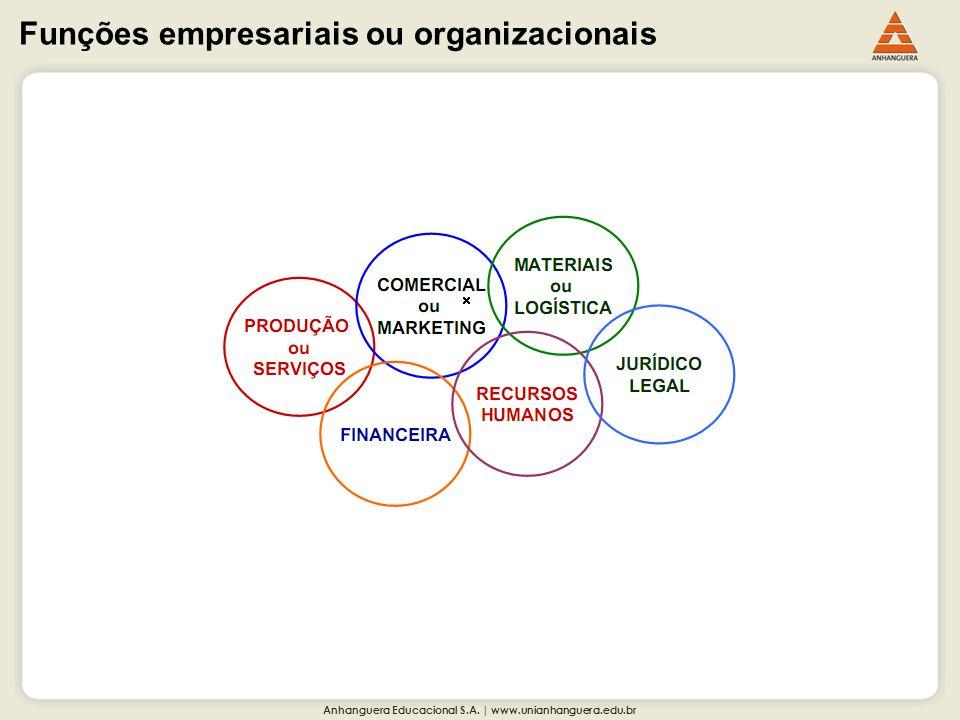 Anhanguera Educacional S.A. | www.unianhanguera.edu.br Funções empresariais ou organizacionais