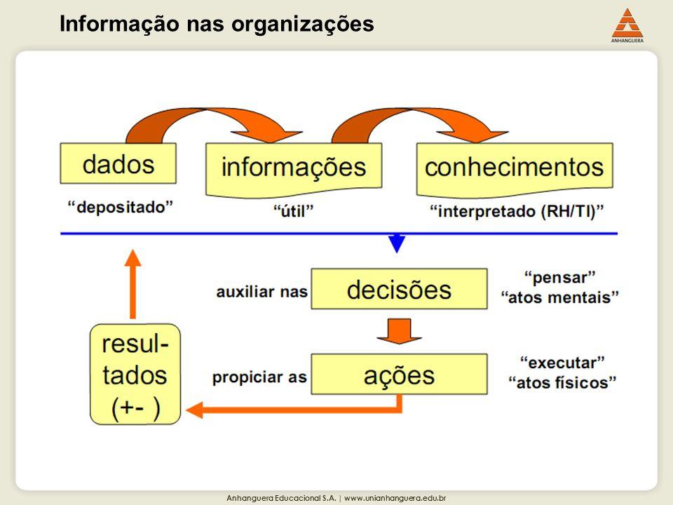 Anhanguera Educacional S.A. | www.unianhanguera.edu.br Informação nas organizações