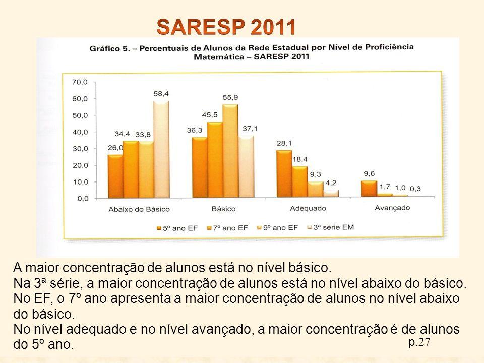 A maior concentração de alunos está no nível básico. Na 3ª série, a maior concentração de alunos está no nível abaixo do básico. No EF, o 7º ano apres