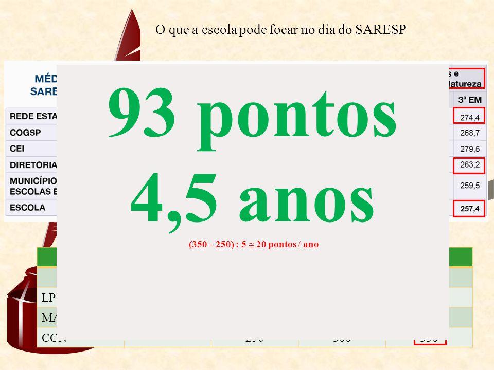 O que a escola pode focar no dia do SARESP Comparar também com os níveis esperados para cada ano / série Níveis esperados (adequados) 5º ano7º ano9º a