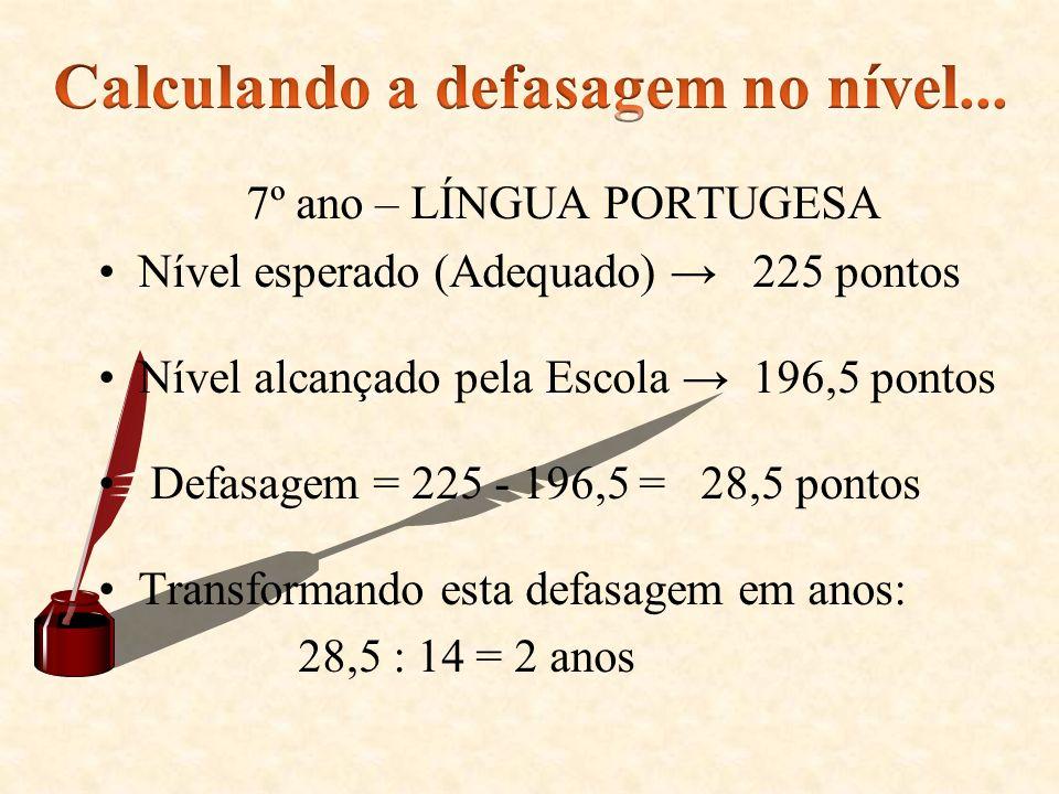 7º ano – LÍNGUA PORTUGESA Nível esperado (Adequado) 225 pontos Nível alcançado pela Escola 196,5 pontos Defasagem = 225 - 196,5 = 28,5 pontos Transfor