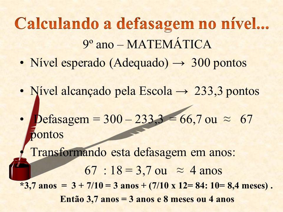 9º ano – MATEMÁTICA Nível esperado (Adequado) 300 pontos Nível alcançado pela Escola 233,3 pontos Defasagem = 300 – 233,3 = 66,7 ou 67 pontos Transfor