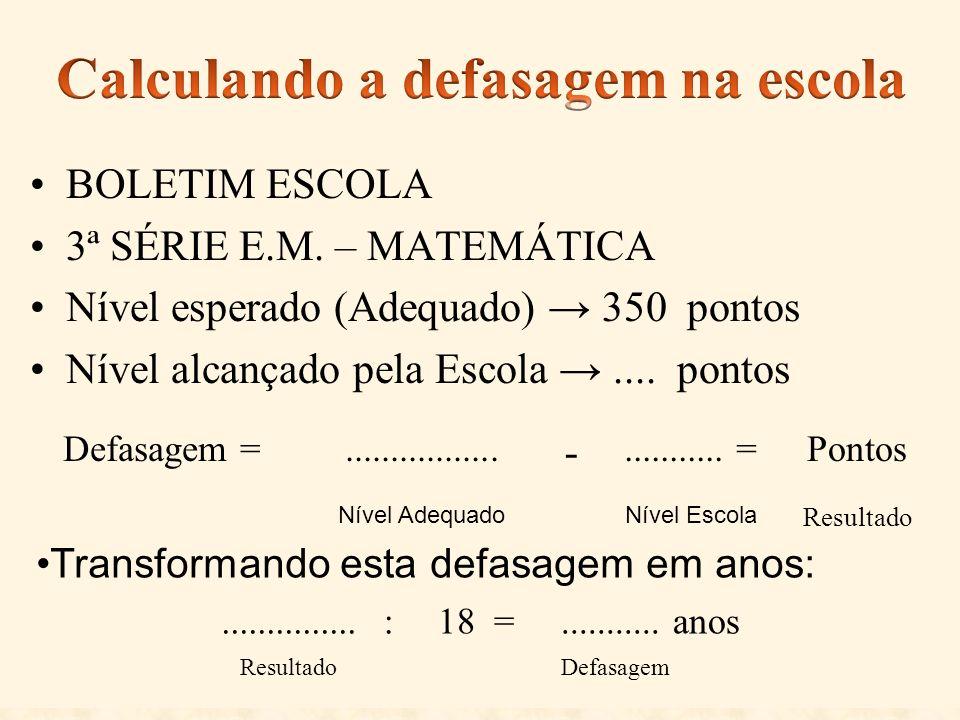 BOLETIM ESCOLA 3ª SÉRIE E.M. – MATEMÁTICA Nível esperado (Adequado) 350 pontos Nível alcançado pela Escola.... pontos Defasagem =................. -..