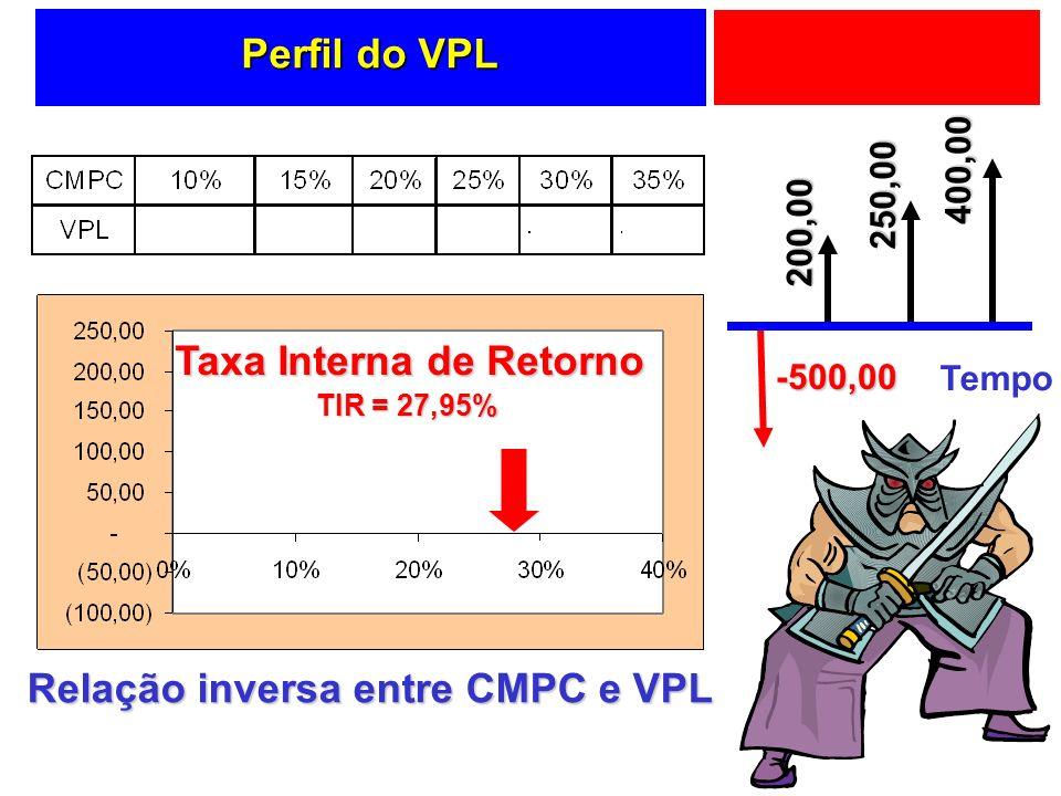 Perfil do VPL Relação inversa entre CMPC e VPL Taxa Interna de Retorno TIR = 27,95% Tempo -500,00 200,00 250,00 400,00