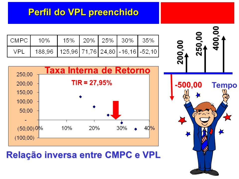 Perfil do VPL preenchido Relação inversa entre CMPC e VPL Taxa Interna de Retorno TIR = 27,95% Tempo -500,00 200,00 250,00 400,00