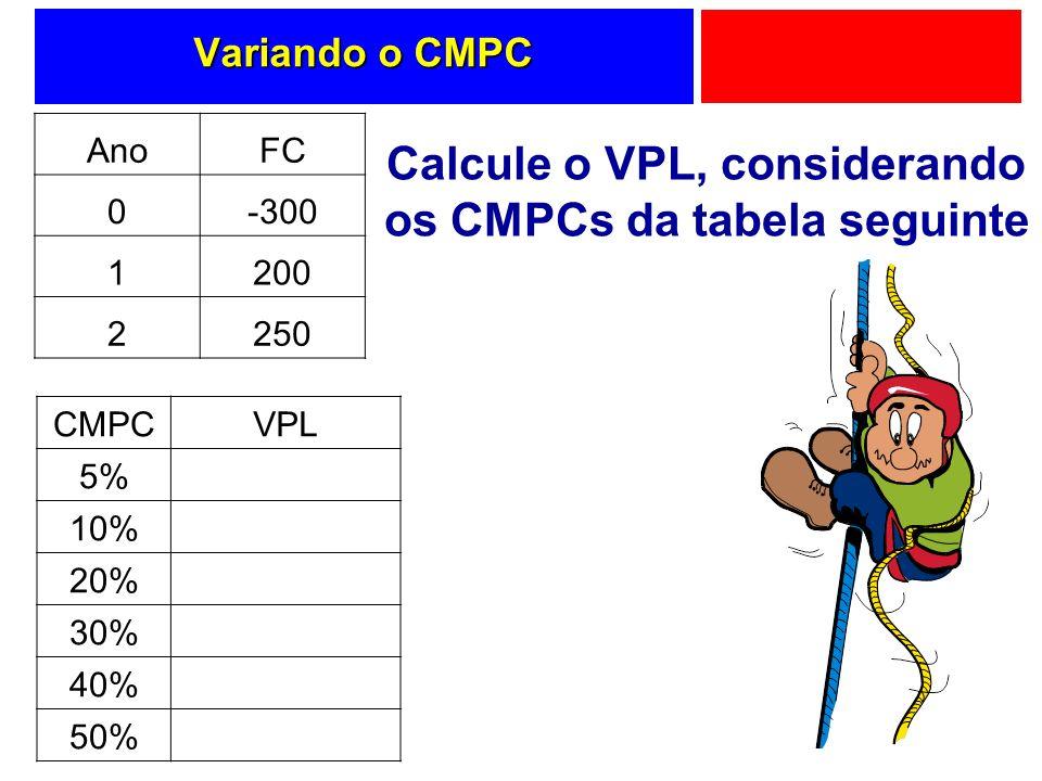 Variando o CMPC AnoFC 0-300 1200 2250 CMPCVPL 5% 10% 20% 30% 40% 50% Calcule o VPL, considerando os CMPCs da tabela seguinte