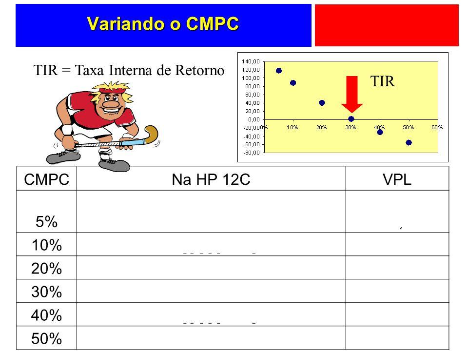 Variando o CMPC CMPCNa HP 12CVPL 5% [f] [Reg] 300 [CHS] [g] [CFo] 200 [g] CFj 250 [g] [CFj] 5 [i] [f] [NPV]117,23 10%10 [i] [f] [NPV] 88,43 20%20 [i]
