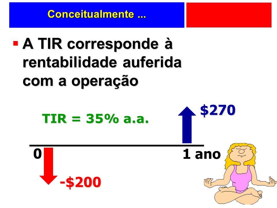 Conceitualmente... A TIR corresponde à rentabilidade auferida com a operação A TIR corresponde à rentabilidade auferida com a operação 0 1 ano $270 -$