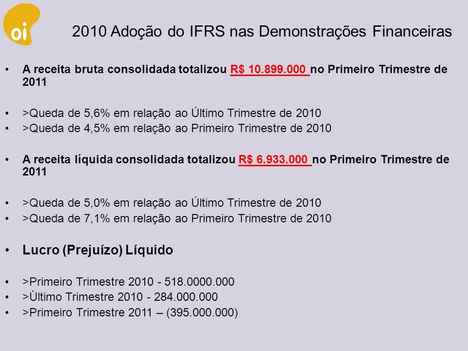 Ações do Grupo Oi sobem consideravelmente Mudança na Estrutura Societária 24/05/2011-> 36,13 (valor unitário de ação- TNLP3) alta de 12,31% 2010-> 29,22 (valor unitário de ação- TNLP3) 2009->29,50(valor unitário de ação- TNLP3) Conseqüências : Redução dos custos operacionais Otimização da estrutura de capital Maior Liquidez das ações Nos últimos cinco anos, a Oi perdeu 27% do valor de mercado CRITÉRIOS2008 (milhões) 2009 (milhões) 2010 (milhões) 2011 (milhões) FATURAMENTOR$ 27.197R$ 29.196R$ 32.908R$ 36.199 PART.