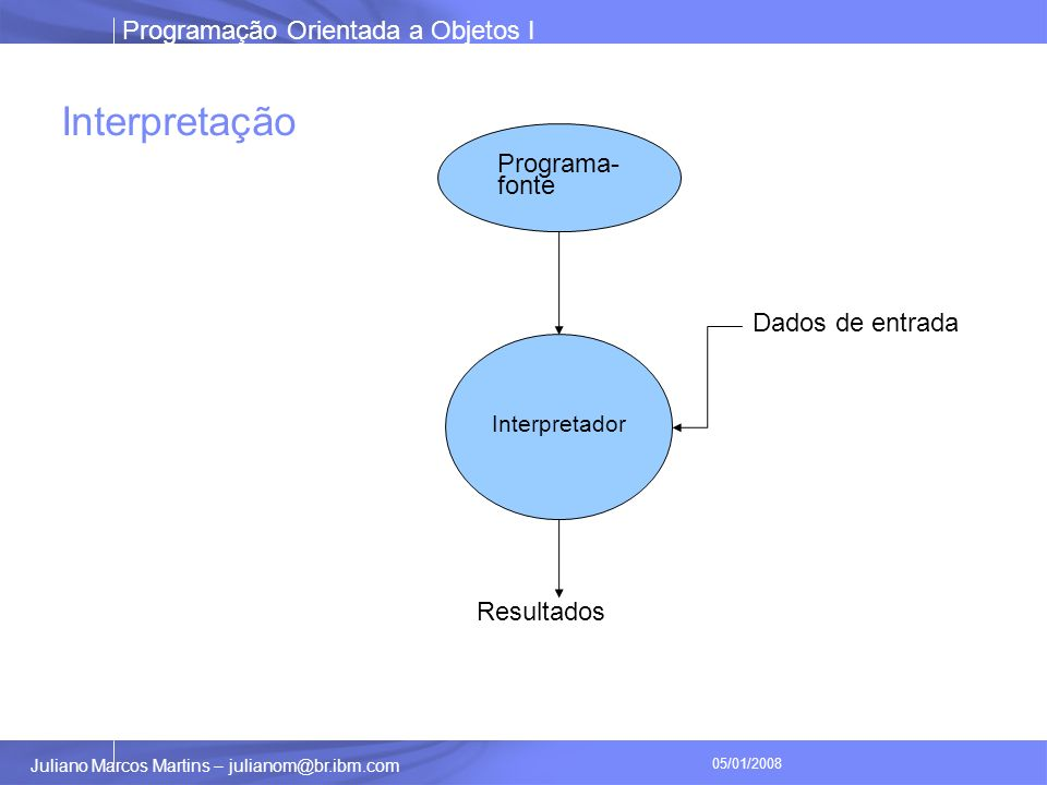 Programação Orientada a Objetos I Juliano Marcos Martins – julianom@br.ibm.com 05/01/2008 Interpretação Programa- fonte Interpretador Resultados Dados de entrada