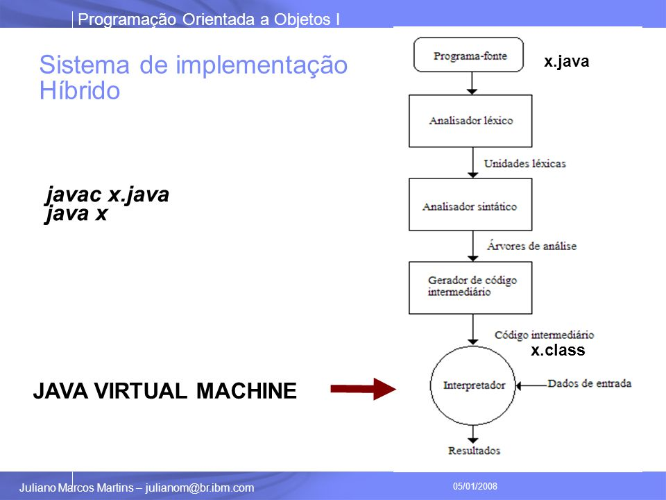 Programação Orientada a Objetos I Juliano Marcos Martins – julianom@br.ibm.com 05/01/2008 Sistema de implementação Híbrido JAVA VIRTUAL MACHINE x.java x.class javac x.java java x