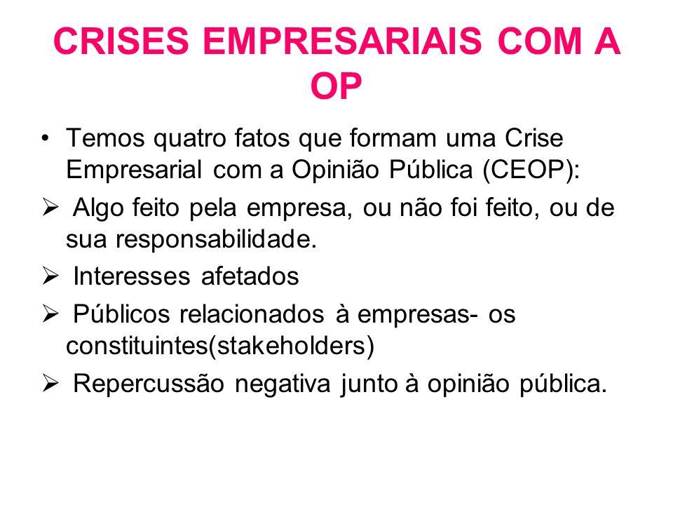 CRISES EMPRESARIAIS COM A OP Temos quatro fatos que formam uma Crise Empresarial com a Opinião Pública (CEOP): Algo feito pela empresa, ou não foi fei