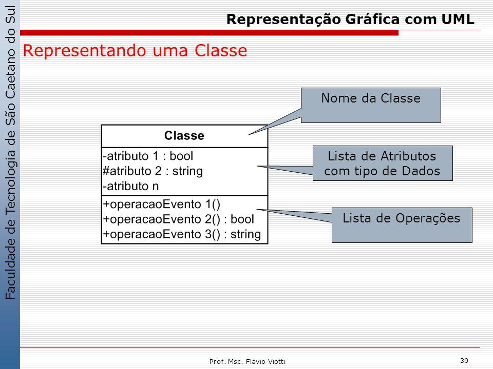 Faculdade de Tecnologia de São Caetano do Sul 30 Prof. Msc. Flávio Viotti Representação Gráfica com UML Representando uma Classe Nome da Classe Lista