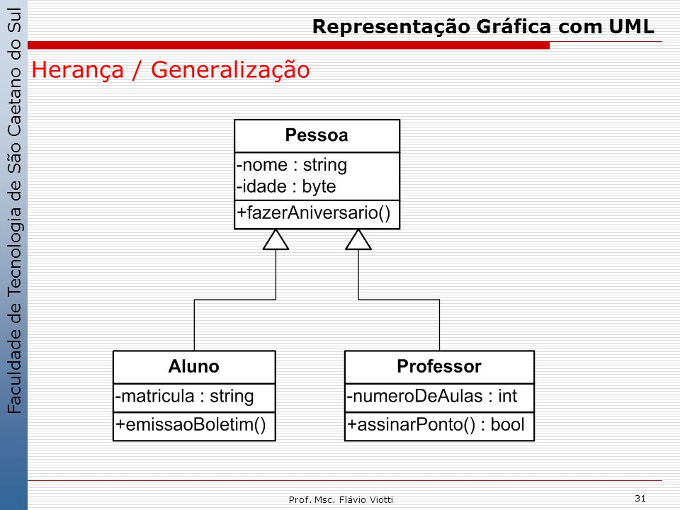 Faculdade de Tecnologia de São Caetano do Sul 31 Prof. Msc. Flávio Viotti Representação Gráfica com UML Herança / Generalização