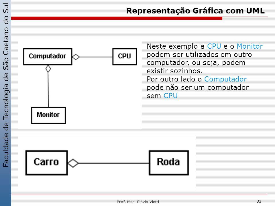 Faculdade de Tecnologia de São Caetano do Sul 33 Prof. Msc. Flávio Viotti Representação Gráfica com UML Neste exemplo a CPU e o Monitor podem ser util