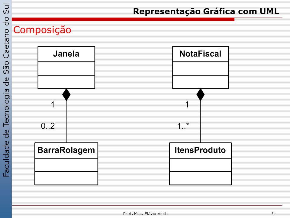 Faculdade de Tecnologia de São Caetano do Sul 35 Prof. Msc. Flávio Viotti Representação Gráfica com UML Composição