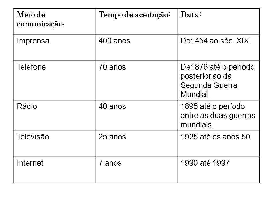 Meio de comunicação: Tempo de aceitação:Data: Imprensa400 anosDe1454 ao séc. XIX. Telefone70 anosDe1876 até o período posterior ao da Segunda Guerra M