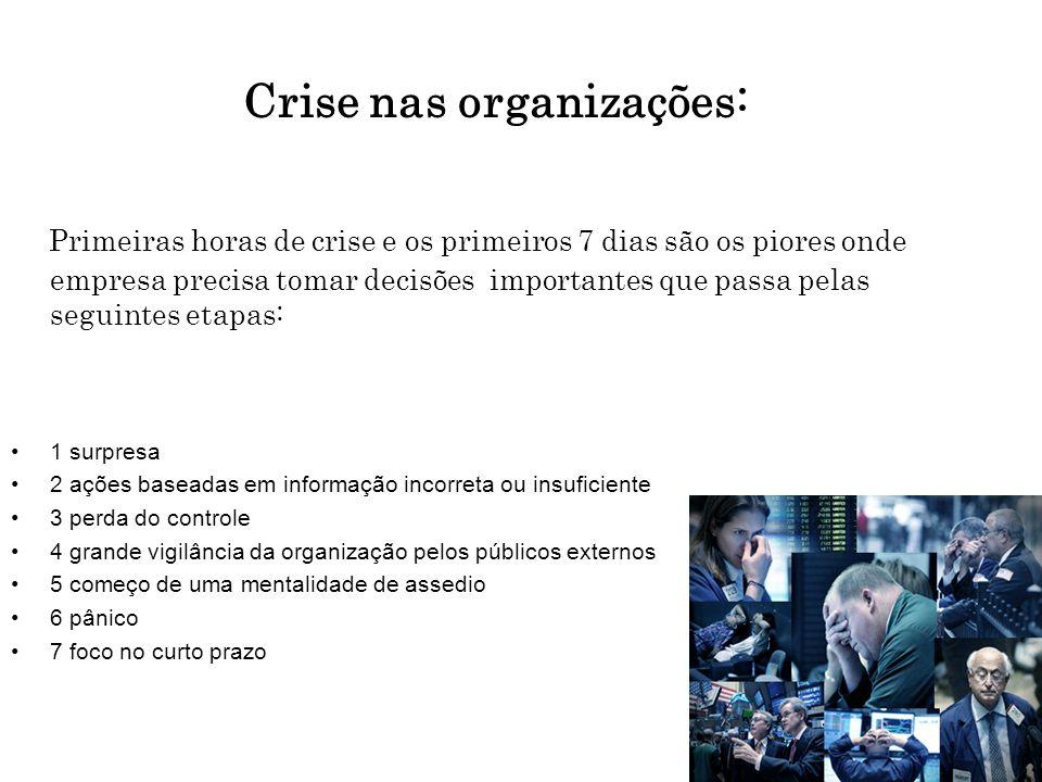 Crise nas organizações: Primeiras horas de crise e os primeiros 7 dias são os piores onde empresa precisa tomar decisões importantes que passa pelas s