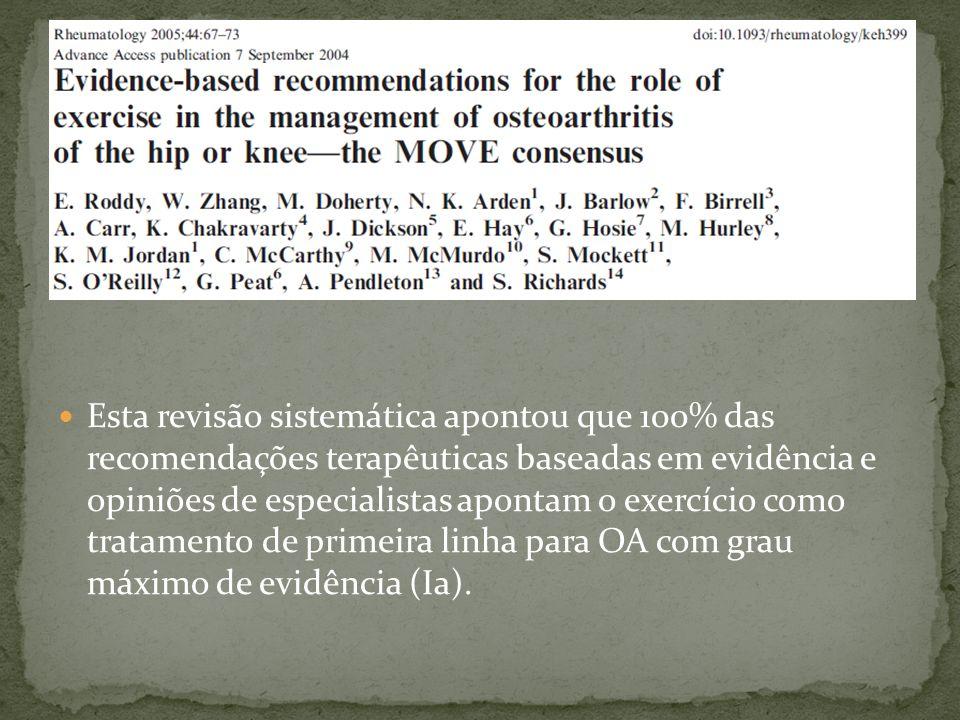 Esta revisão sistemática apontou que 100% das recomendações terapêuticas baseadas em evidência e opiniões de especialistas apontam o exercício como tr