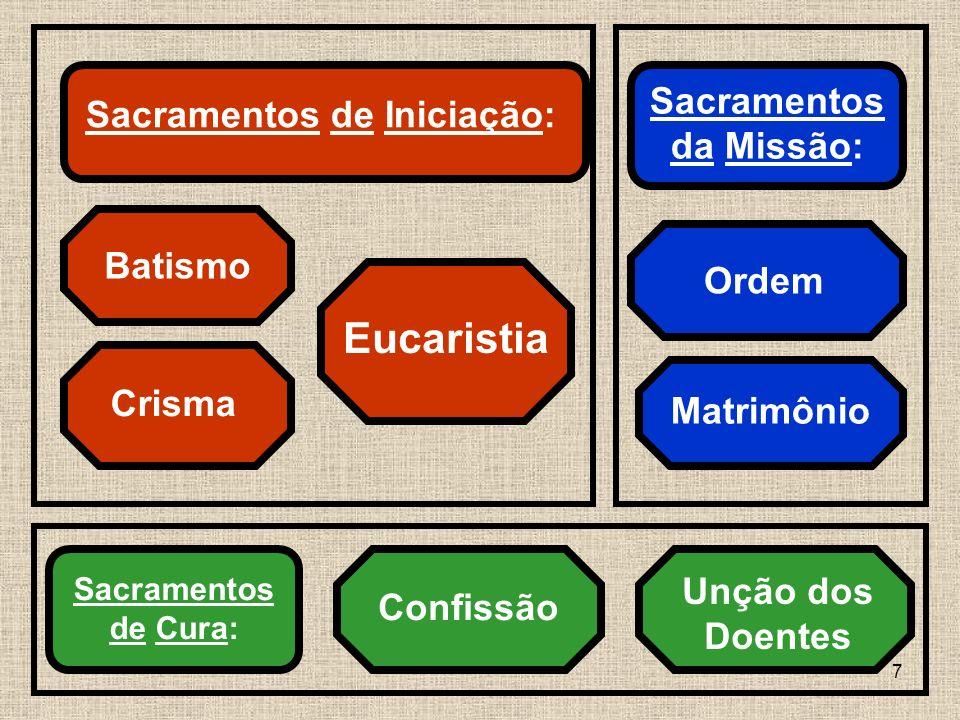8 1. OS SACRAMENTOS DA INICIAÇÃO CRISTÃ