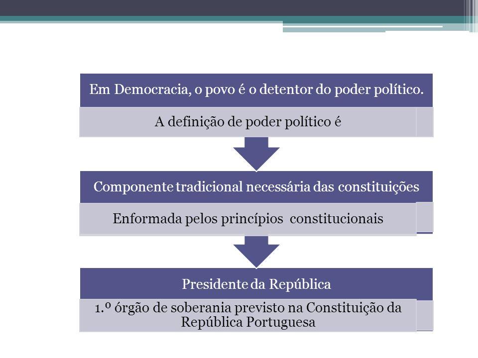 Presidente da República 1.º órgão de soberania previsto na Constituição da República Portuguesa Componente tradicional necessária das constituições En