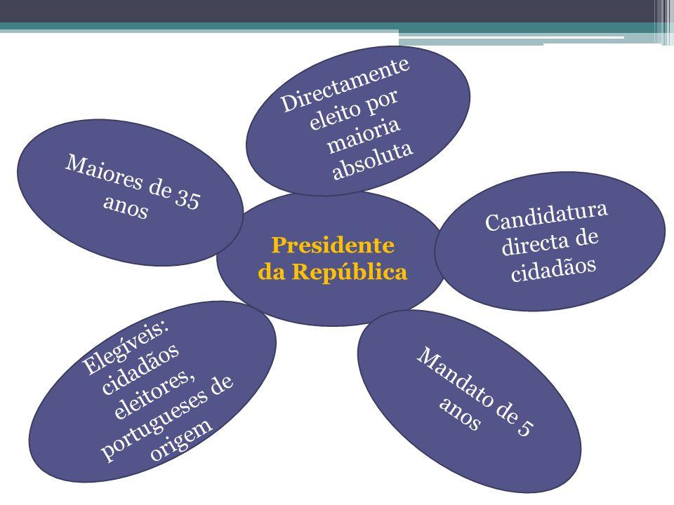 Presidente da República Maiores de 35 anos Elegíveis: cidadãos eleitores, portugueses de origem Directamente eleito por maioria absoluta Candidatura d