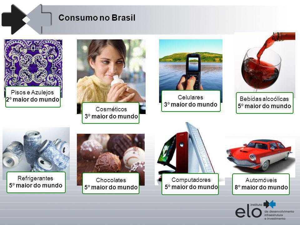 Consumo no Brasil Pisos e Azulejos 2º maior do mundo Cosméticos 3º maior do mundo Celulares 3º maior do mundo Bebidas alcoólicas 5º maior do mundo Com