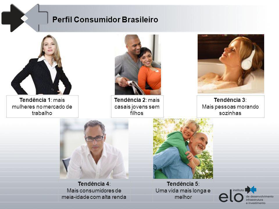 Perfil Consumidor Brasileiro Tendência 1: mais mulheres no mercado de trabalho Tendência 3: Mais pessoas morando sozinhas Tendência 5: Uma vida mais l