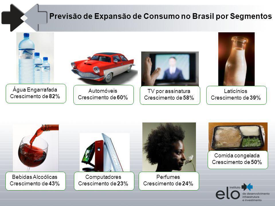 Água Engarrafada Crescimento de 82% Automóveis Crescimento de 60% TV por assinatura Crescimento de 58% Perfumes Crescimento de 24% Comida congelada Cr