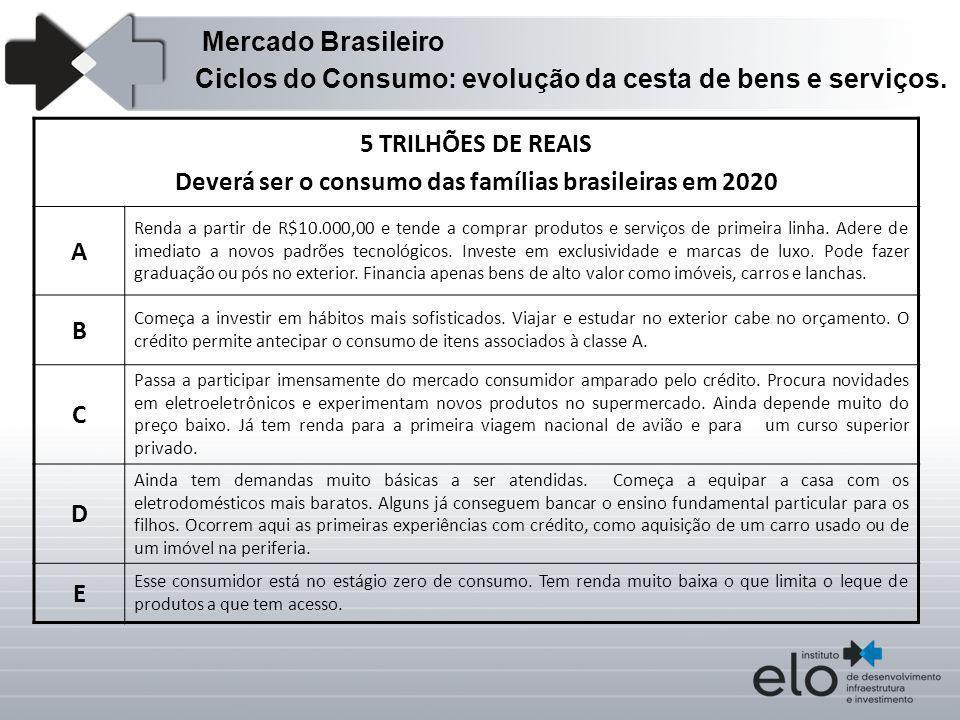 Ciclos do Consumo: evolução da cesta de bens e serviços. 5 TRILHÕES DE REAIS Deverá ser o consumo das famílias brasileiras em 2020 A Renda a partir de