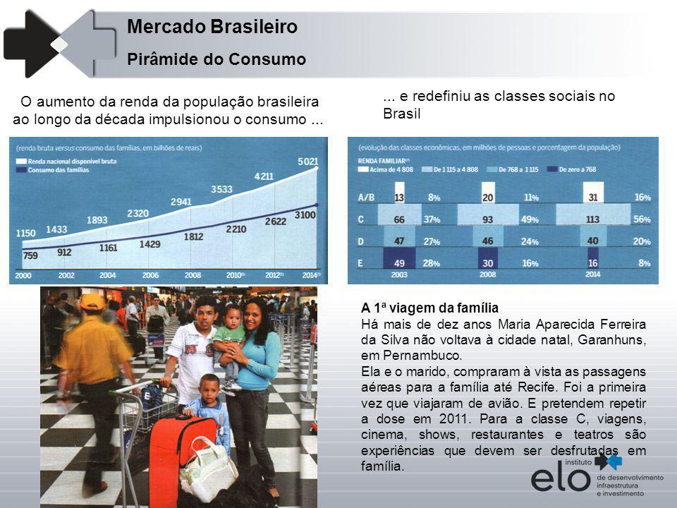 Pirâmide do Consumo O aumento da renda da população brasileira ao longo da década impulsionou o consumo...... e redefiniu as classes sociais no Brasil