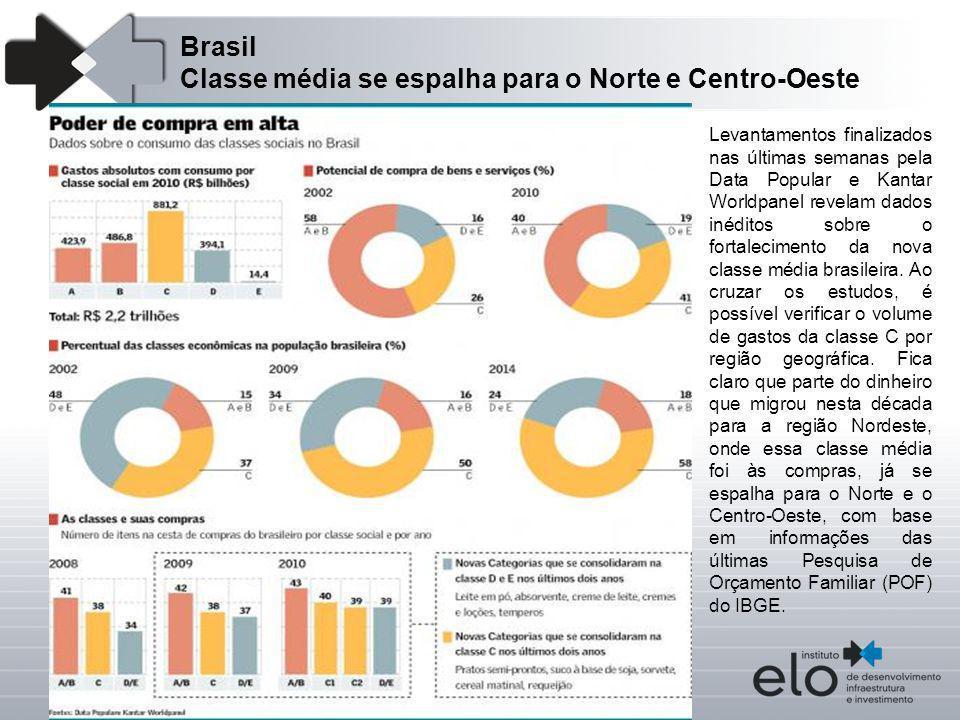 Brasil Classe média se espalha para o Norte e Centro-Oeste Levantamentos finalizados nas últimas semanas pela Data Popular e Kantar Worldpanel revelam